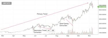 Crypto Chart 2017 Understanding Crypto Trading Signals Dows Theory And Its