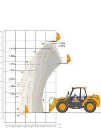 Jcb 509 42 Load Chart Jcb 541 70 Telehandler 7m Smiths Hire