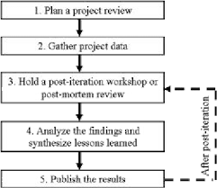 A General And Iterative Post Mortem Analysis Process Download