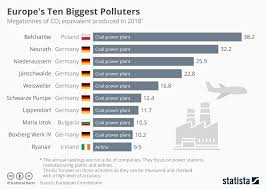 World Pollution Chart Chart Europes Ten Biggest Polluters Statista