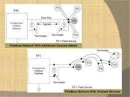 fieldbus wiring guide foundation fieldbus cable color code at Foundation Fieldbus Wiring Diagram
