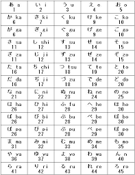 Katakana Chart Japanese Lesssons With Katakana Hiragana Alphabet ...
