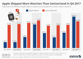 Apple Watch Feature Comparison Chart Chart Apple Shipped More Watches Than Switzerland In Q4