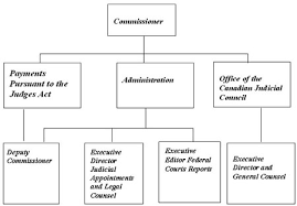 archived   office of the commissioner for federal judicial affairs    functional structure diagram