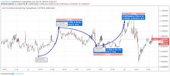 Lisk Price Analysis Will Lisk Lsk Popularity Soar Over