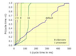 Planetlab Scheduler Behavior For Compute Bound Task Chart