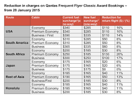 Qantas Lowers Award Ticket Fuel Surcharges By Up To 25