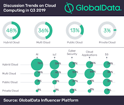 Chart On Cloud Computing Hybrid Cloud Most Discussed Theme On Cloud Computing In Q3