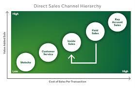 Sales Channels 360 Tradepartners