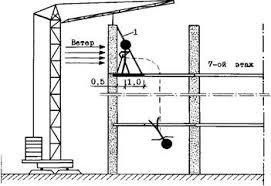 Реферат Изучение обстоятельств несчастного случая на производстве Схема обстоятельств несчастного случая пунктиром показана траектория падения в проем лифтовой шахты 1 струбцина временного крепления стеновой панели