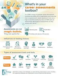 Career Assessments Infographic Career Assessments Ceric