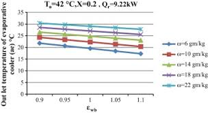 Variation Of Outlet Temperature Of Dew Point Evaporative