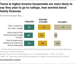 Most U S Teens See Anxiety Depression As Major Problems