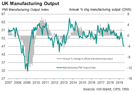 Manufacturing Output Pmi Shows Steepest Drop In Uk Manufacturing Output For Seven