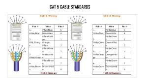 cat 5 wiring rules explore wiring diagram on the net • cat 5 wiring standards solution of your wiring diagram guide u2022 rh intexta co cat 6