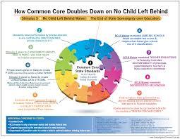 Common Core Chart Double Down Graphic Utahns Against Common Core