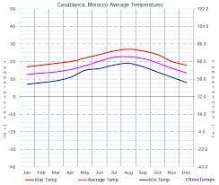 Average Temperatures In Casablanca Morocco Temperature