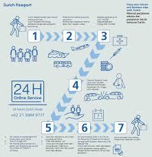 zurich car insurance quote south africa raipurnews