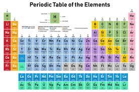 sci chemistry grade 9 flashcards quizlet