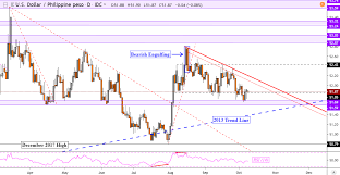 Usd Vs Myr Chart Us Dollar Outlook Hinges On Reversal Patterns Versus Sgd