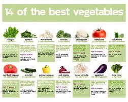 Vegetables Nutrition Chart How Vegetables Help Provide