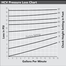 Hcv Pressure Loss Chart Hunter Industries