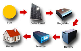 solar power panels wiring diagram installation wirdig solar energy work diagram besides solar pv system wiring diagram on