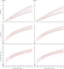 Premature Head Circumference Growth Chart Postnatal Growth Standards For Preterm Infants The Preterm