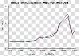 National Bank Of Greece Stock Chart Common National Bank Of Greece Share Price Market National