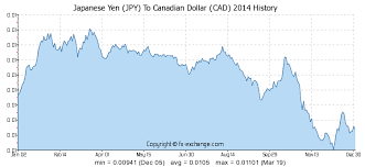 Japanese Yen Jpy To Canadian Dollar Cad On 10 Sep 2019 10