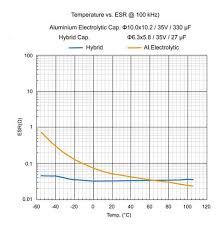 Understanding Esr In Electrolytic Capacitors Avnet Abacus