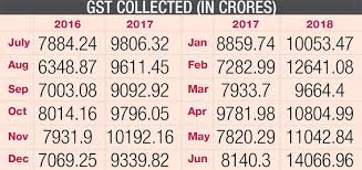 Gst Charts For May 2018 Maharashtra Gst Collection Sees 34 06 Spike In A Year