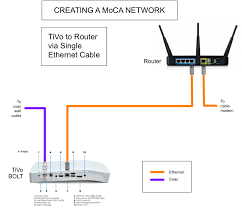 the whole tivo home the diagram shows a simple tivo to router ethernet connection but it is also possible to do the same thing a more elaborate ethernet lan hookup one