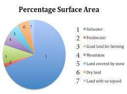 Pie Chart Of Freshwater And Saltwater Water Pie Chart Aiming High Teacher Network