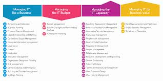 it cmf critical capabilities chart