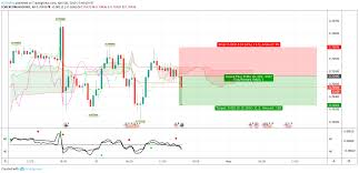 Audusd Chart Tradingview Sell Aud Usd On 30m For Forexcom Audusd By K2trades