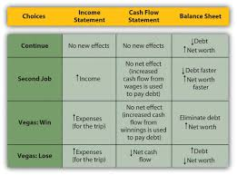 financial statement using financial statements to evaluate financial choices