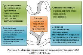 Отчет по учебной практике по менеджменту в ТОО Автосфера А  отчет по практике менеджмент