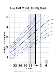 Height Weight Percentile Online Charts Collection