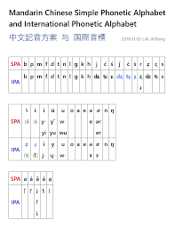 What's the history of the chinese language? International Phonetic Alphabet Ipa Voice Onset Time Vot And Simple Phonetics ɟ³æ¨™ Ȩ˜éŸ³ Ƌ¼éŸ³ Å¡žéŸ³å£°åº Mandarin Chinese Simple Phonetic Alphabet And International Phonetic Alphabet ĸæ–‡è¨˜éŸ³æ–¹æ¡ˆä¸Žå›½éš›éŸ³æ¨™
