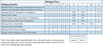 Medigap Plans Comparison Chart Nj Medicare Supplement Blog Posts