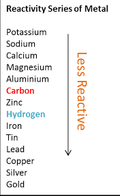 Activity Series Of Metals Chart Position Of Hydrogen In The Series Of Reactivity Of Metals
