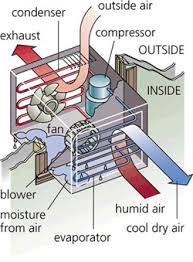 home air conditioning systems. the job of your home air conditioner is move heat from inside to outside,thereby cooling you and home. conditioners blow cool conditioning systems b