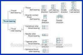 Thrust Bearing Size Chart Thrust Bearing Size Chart 53200 Thrust Ball Bearing Buy Thrust Bearing Thrust Ball Bearing 53200 Ball Bearing Product On Alibaba Com