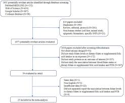 Frontiers Folic Acid And Risk Of Preterm Birth A Meta