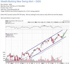 First Technical Trade Of 2018 Qqq Etf Forecasts Swing