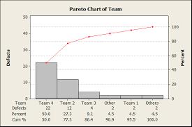 Pareto Chart Lean Sigma Corporation