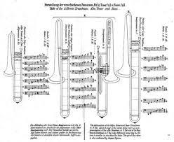 Bass Trombone Mouthpiece Chart Trombone Wikiwand