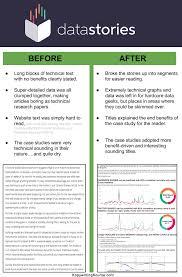 Copywriting Examples Copywriting Case Studies Examples Of Companies Doing