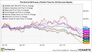 Why These 5 Oil Services Stocks Rocketed Up In January The